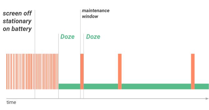 Cómo funciona Android Doze para optimizar la batería (y cómo desactivarla)